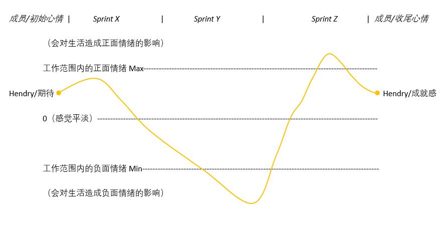 Retro-Mood-Curve